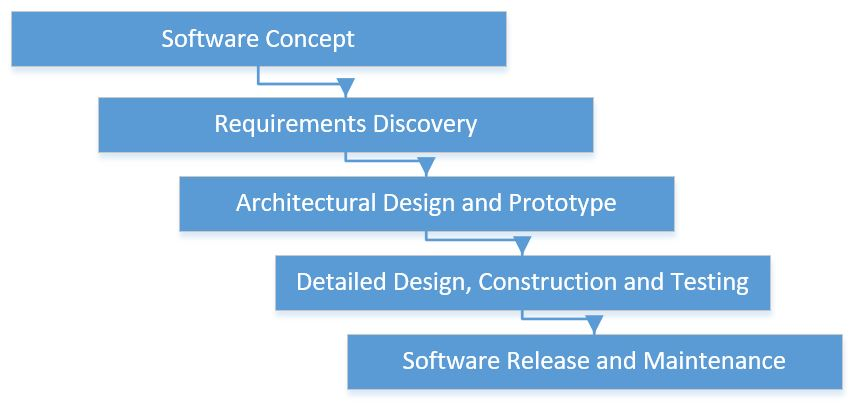 Comrie Software Solutions: Development Process